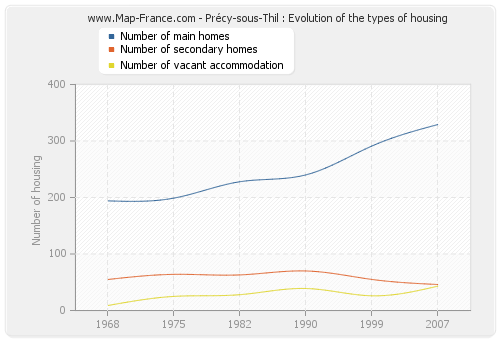 Précy-sous-Thil : Evolution of the types of housing