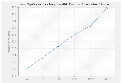 Précy-sous-Thil : Evolution of the number of housing