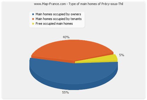 Type of main homes of Précy-sous-Thil