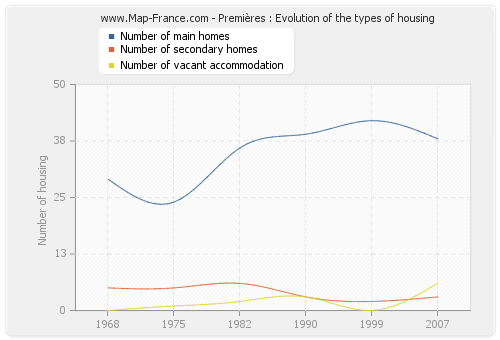 Premières : Evolution of the types of housing