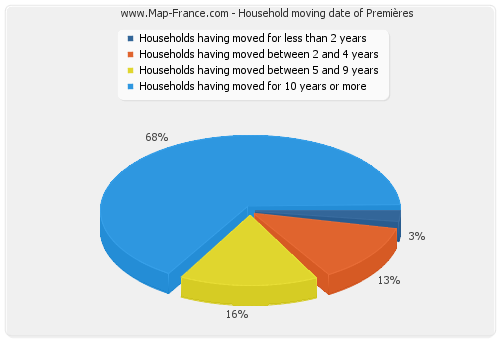 Household moving date of Premières