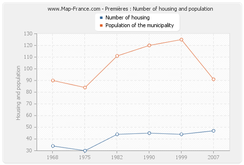 Premières : Number of housing and population