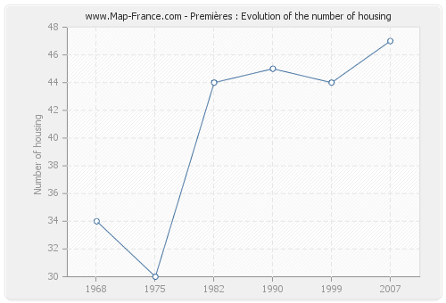 Premières : Evolution of the number of housing