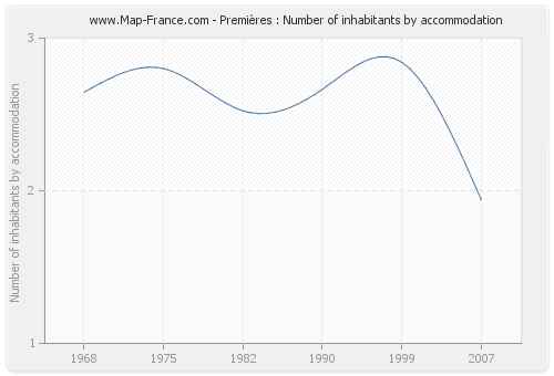 Premières : Number of inhabitants by accommodation