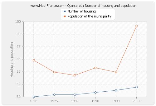 Quincerot : Number of housing and population