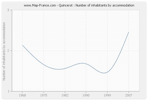 Quincerot : Number of inhabitants by accommodation