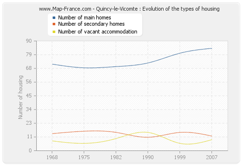 Quincy-le-Vicomte : Evolution of the types of housing