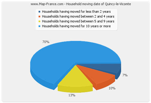 Household moving date of Quincy-le-Vicomte
