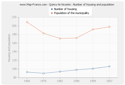 Quincy-le-Vicomte : Number of housing and population