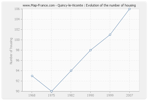 Quincy-le-Vicomte : Evolution of the number of housing