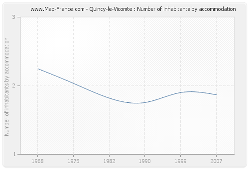 Quincy-le-Vicomte : Number of inhabitants by accommodation