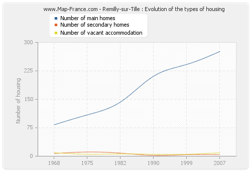 Remilly-sur-Tille : Evolution of the types of housing