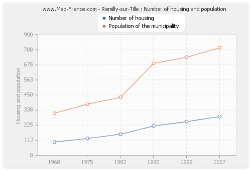 Remilly-sur-Tille : Number of housing and population
