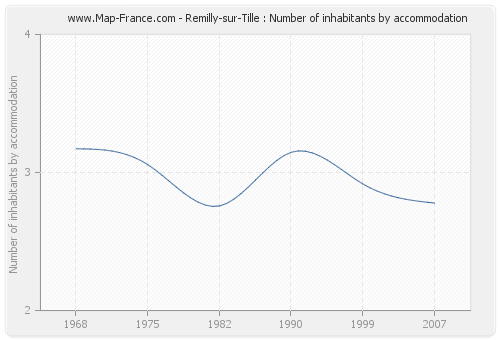 Remilly-sur-Tille : Number of inhabitants by accommodation