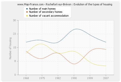 Rochefort-sur-Brévon : Evolution of the types of housing