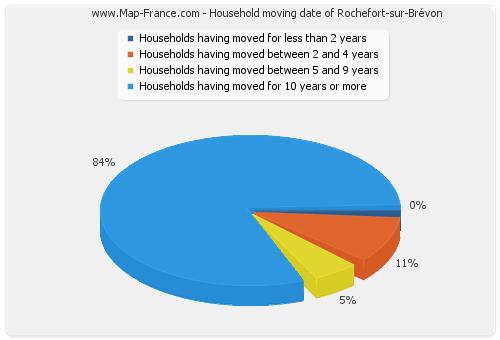 Household moving date of Rochefort-sur-Brévon