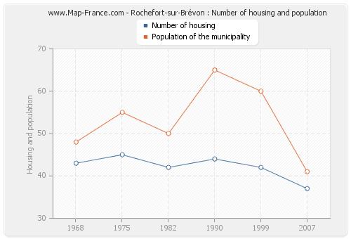Rochefort-sur-Brévon : Number of housing and population