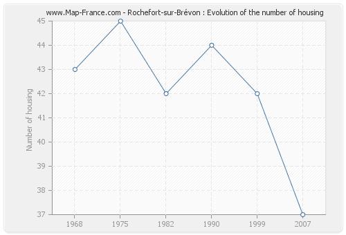 Rochefort-sur-Brévon : Evolution of the number of housing