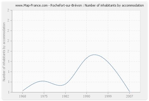 Rochefort-sur-Brévon : Number of inhabitants by accommodation