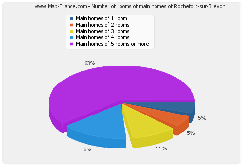 Number of rooms of main homes of Rochefort-sur-Brévon