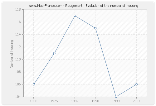 Rougemont : Evolution of the number of housing