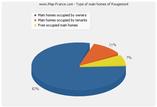 Type of main homes of Rougemont
