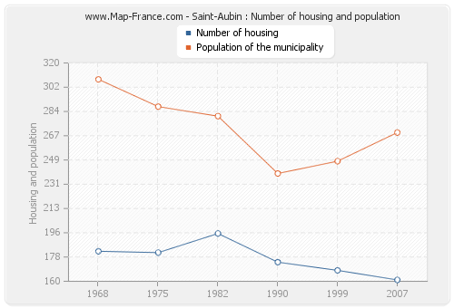Saint-Aubin : Number of housing and population
