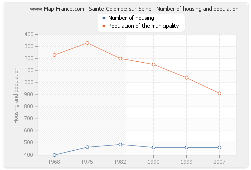 Sainte-Colombe-sur-Seine : Number of housing and population