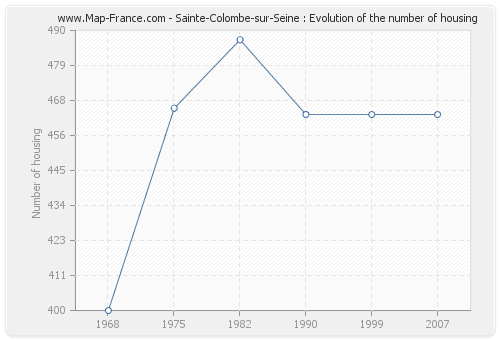 Sainte-Colombe-sur-Seine : Evolution of the number of housing