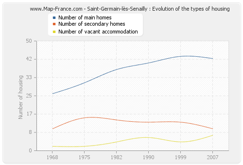 Saint-Germain-lès-Senailly : Evolution of the types of housing