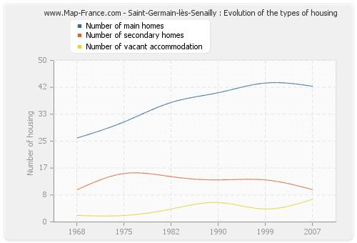 Saint-Germain-lès-Senailly : Evolution of the types of housing