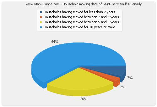 Household moving date of Saint-Germain-lès-Senailly
