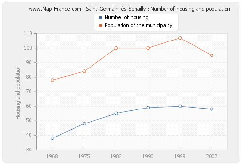 Saint-Germain-lès-Senailly : Number of housing and population