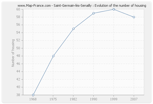 Saint-Germain-lès-Senailly : Evolution of the number of housing