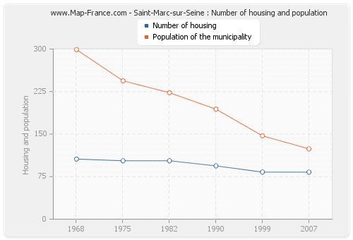 Saint-Marc-sur-Seine : Number of housing and population