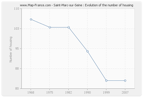 Saint-Marc-sur-Seine : Evolution of the number of housing