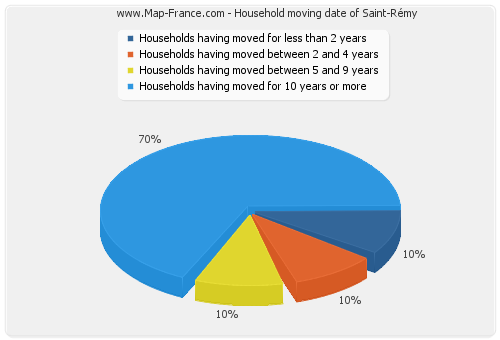 Household moving date of Saint-Rémy