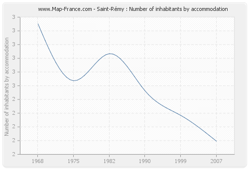 Saint-Rémy : Number of inhabitants by accommodation