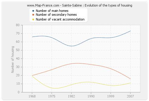 Sainte-Sabine : Evolution of the types of housing