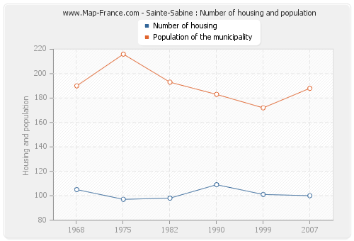 Sainte-Sabine : Number of housing and population