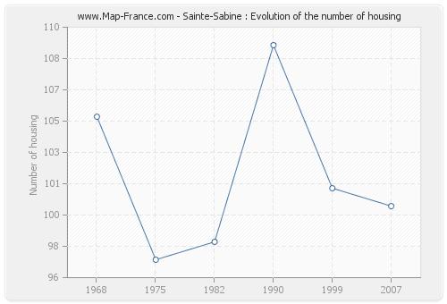 Sainte-Sabine : Evolution of the number of housing