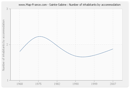 Sainte-Sabine : Number of inhabitants by accommodation