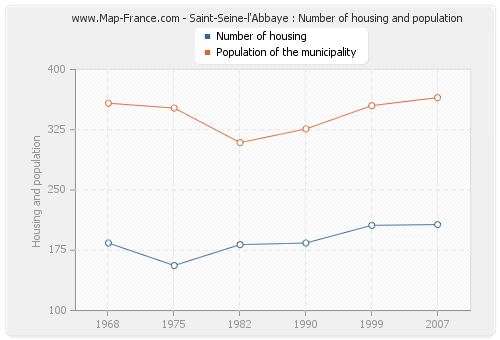 Saint-Seine-l'Abbaye : Number of housing and population