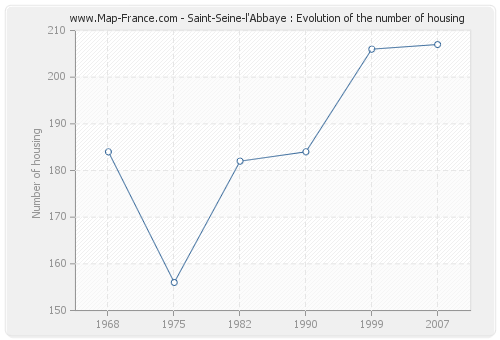 Saint-Seine-l'Abbaye : Evolution of the number of housing