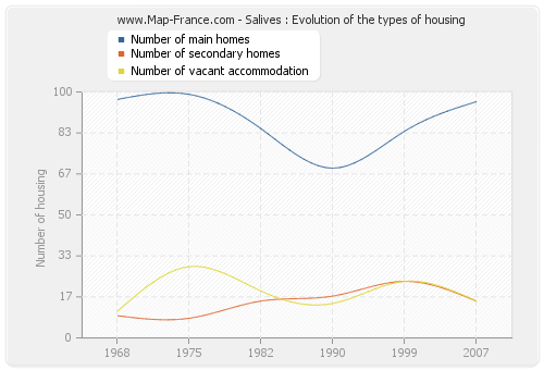 Salives : Evolution of the types of housing
