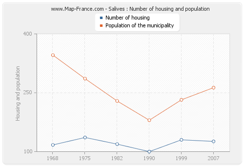 Salives : Number of housing and population