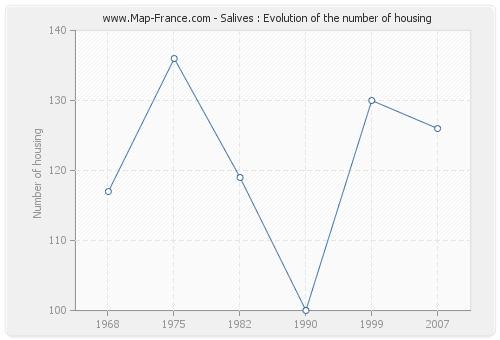 Salives : Evolution of the number of housing