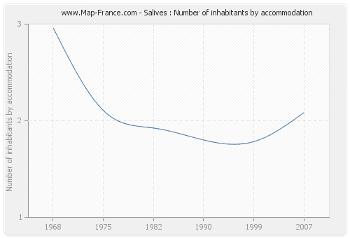 Salives : Number of inhabitants by accommodation
