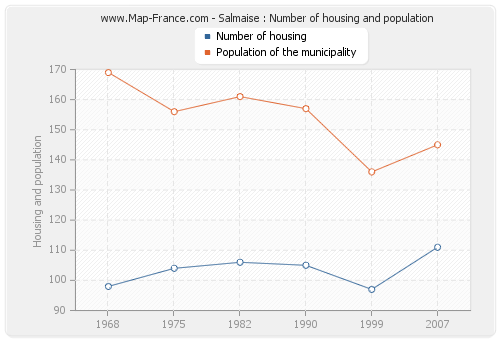 Salmaise : Number of housing and population