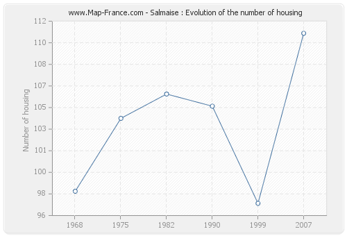 Salmaise : Evolution of the number of housing
